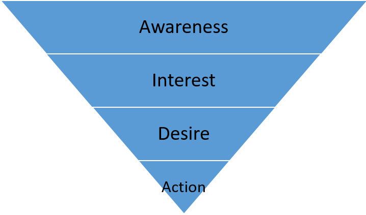 Four stages of Conversion funnel
